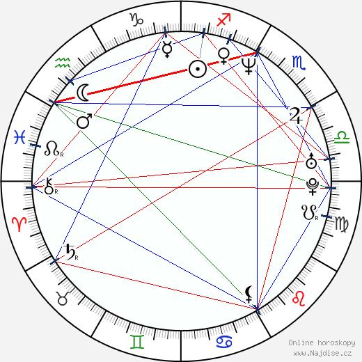 Sergei Fedorov wikipedie wiki 2017, 2018 horoskop