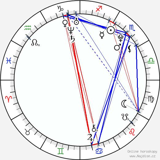 Sergei Polunin wikipedie wiki 2018, 2019 horoskop