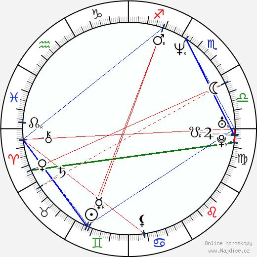 Sergej Astachov wikipedie wiki 2020, 2021 horoskop