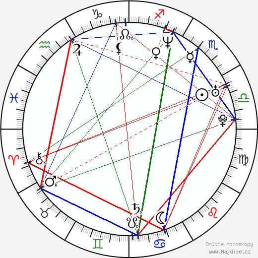 Sergej Bezrukov wikipedie wiki 2019, 2020 horoskop