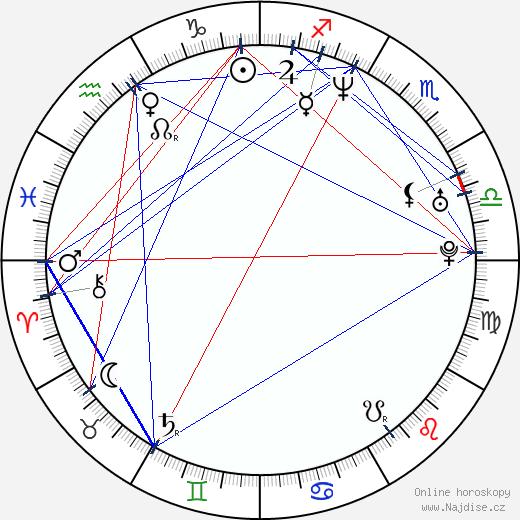 Sergej Bodrov Jr. wikipedie wiki 2019, 2020 horoskop