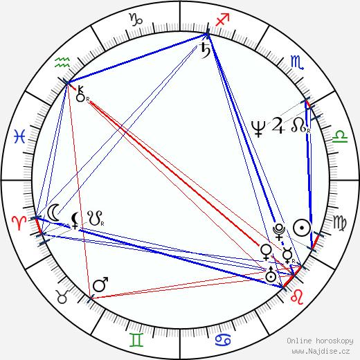 Sergej Garmaš wikipedie wiki 2020, 2021 horoskop