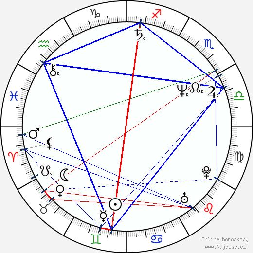 Sergej Makoveckij wikipedie wiki 2019, 2020 horoskop