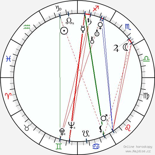 Sergej Martinson wikipedie wiki 2019, 2020 horoskop