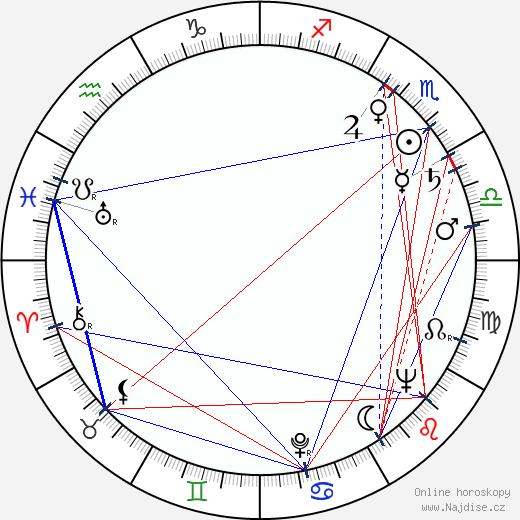 Sergej Mikaeljan wikipedie wiki 2018, 2019 horoskop