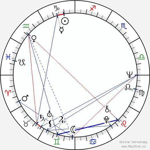 Sergej Šakurov wikipedie wiki 2018, 2019 horoskop