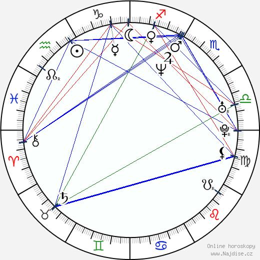 Sergej Ugrjumov wikipedie wiki 2018, 2019 horoskop