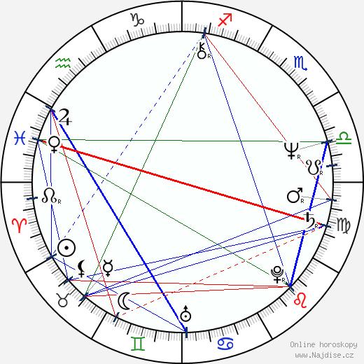 Sergio Cabrera wikipedie wiki 2018, 2019 horoskop