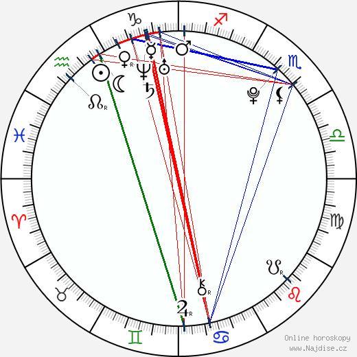 Sergio Pérez wikipedie wiki 2018, 2019 horoskop