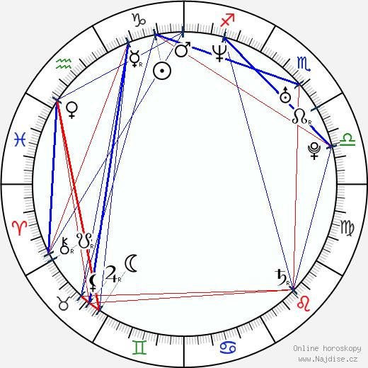 Sermet Yesil wikipedie wiki 2019, 2020 horoskop