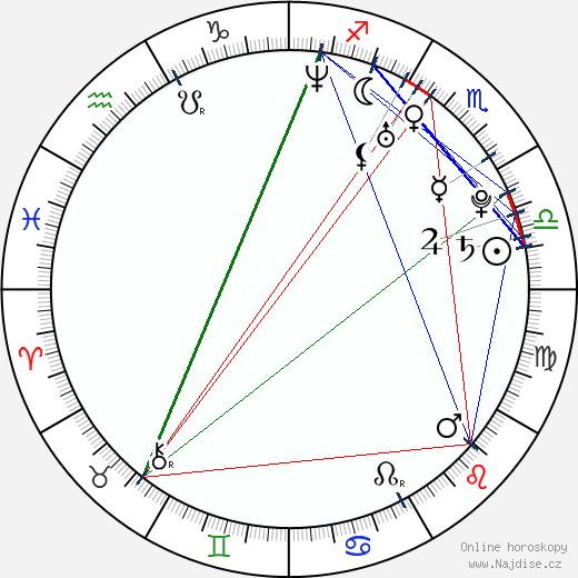 Seth Gabel wikipedie wiki 2018, 2019 horoskop