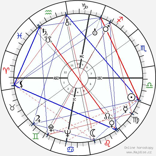 Severo Ochoa wikipedie wiki 2018, 2019 horoskop