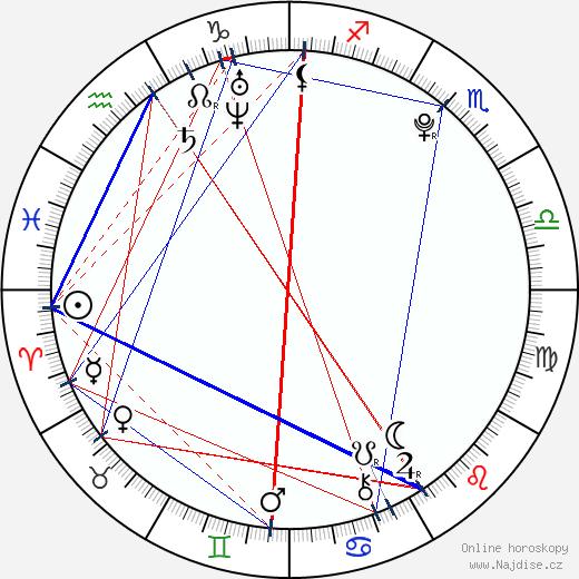 Seychelle Gabriel wikipedie wiki 2018, 2019 horoskop