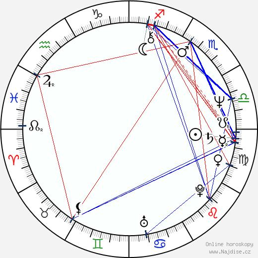 Shabana Azmi wikipedie wiki 2019, 2020 horoskop