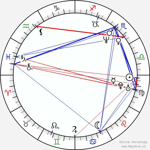Shagufta Rafique wikipedie wiki 2018, 2019 horoskop
