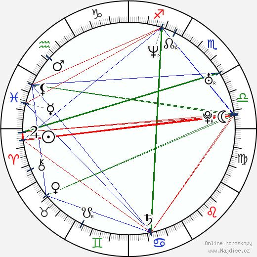 Shahkrit Yamnarm wikipedie wiki 2018, 2019 horoskop