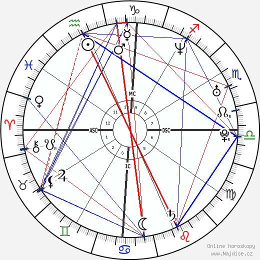 Shakira wikipedie wiki 2020, 2021 horoskop