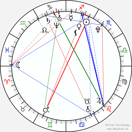 Shane Haboucha wikipedie wiki 2017, 2018 horoskop