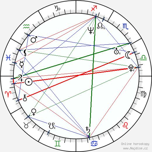 Shanna Moakler wikipedie wiki 2020, 2021 horoskop