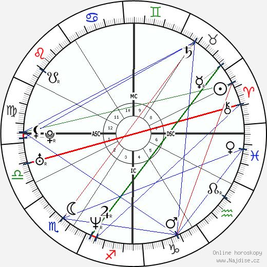 Shannen Doherty wikipedie wiki 2020, 2021 horoskop