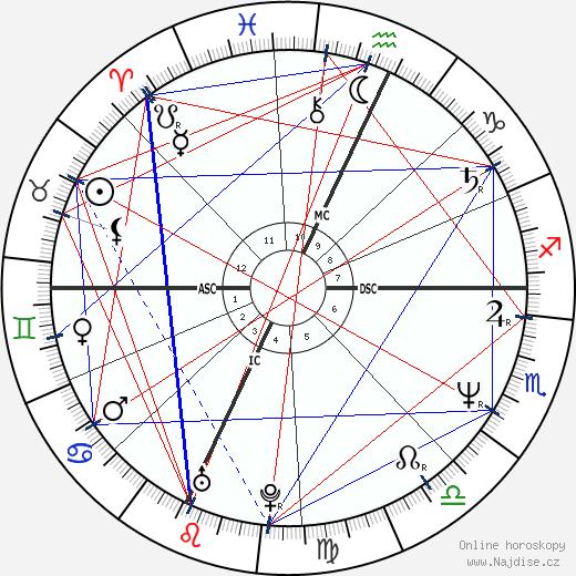 Shannon O'Brien wikipedie wiki 2018, 2019 horoskop