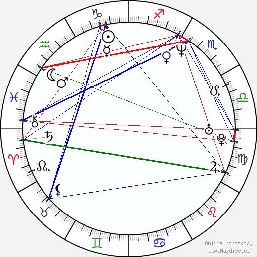 Shannon Sturges wikipedie wiki 2019, 2020 horoskop