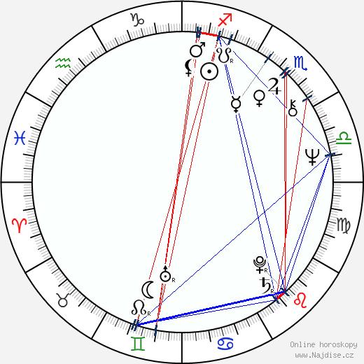 Sharmila Tagore wikipedie wiki 2017, 2018 horoskop