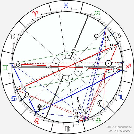 Sharon Lee Percy wikipedie wiki 2017, 2018 horoskop