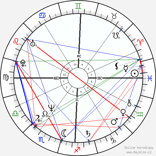Sharon Stone wikipedie wiki 2017, 2018 horoskop