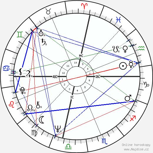 Sharon Tate wikipedie wiki 2019, 2020 horoskop