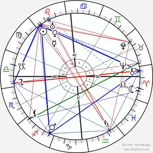 Shaul Tchernichovsky wikipedie wiki 2020, 2021 horoskop