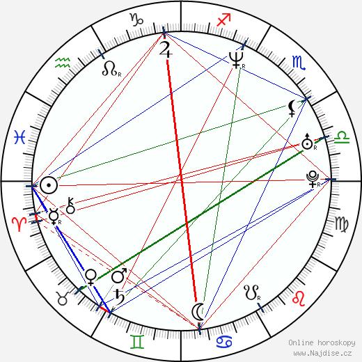 Shawn Bradley wikipedie wiki 2017, 2018 horoskop