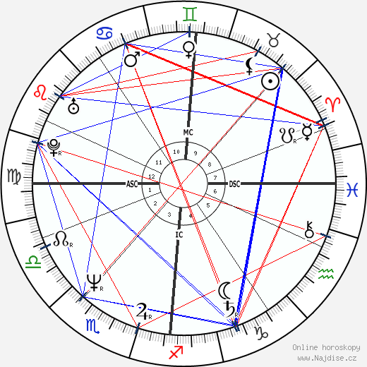 Sheena Easton wikipedie wiki 2017, 2018 horoskop