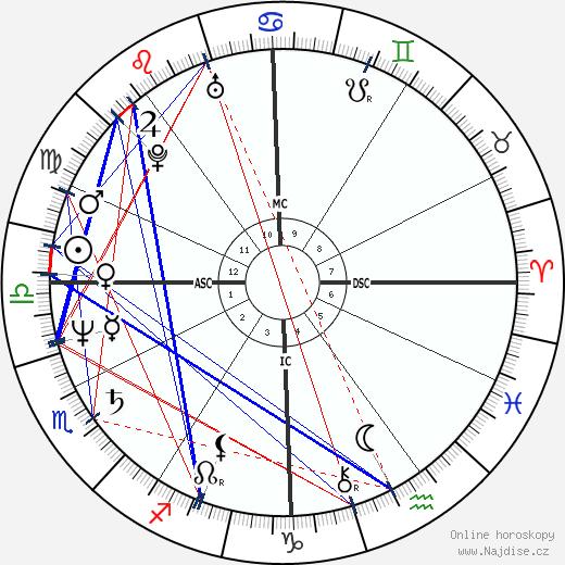 Sheila Martines wikipedie wiki 2020, 2021 horoskop