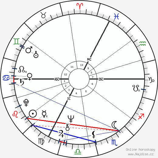 Sheila wikipedie wiki 2019, 2020 horoskop