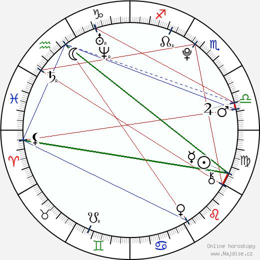 Shelby Stanton wikipedie wiki 2018, 2019 horoskop