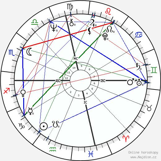 Shelley Fabares wikipedie wiki 2018, 2019 horoskop