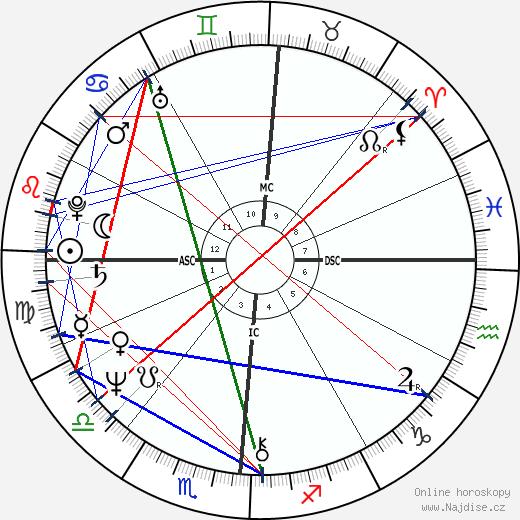 Shelley Long wikipedie wiki 2020, 2021 horoskop