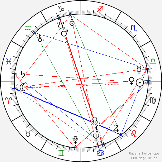 Shepperd Strudwick wikipedie wiki 2020, 2021 horoskop