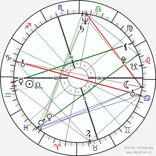 Sheri Kaye Diamond wikipedie wiki 2018, 2019 horoskop