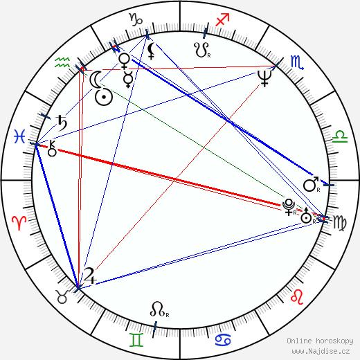 Sherilyn Fenn wikipedie wiki 2020, 2021 horoskop