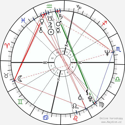Sheryl Crow wikipedie wiki 2018, 2019 horoskop