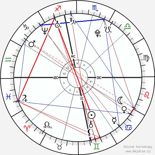 Shia LaBeouf wikipedie wiki 2020, 2021 horoskop
