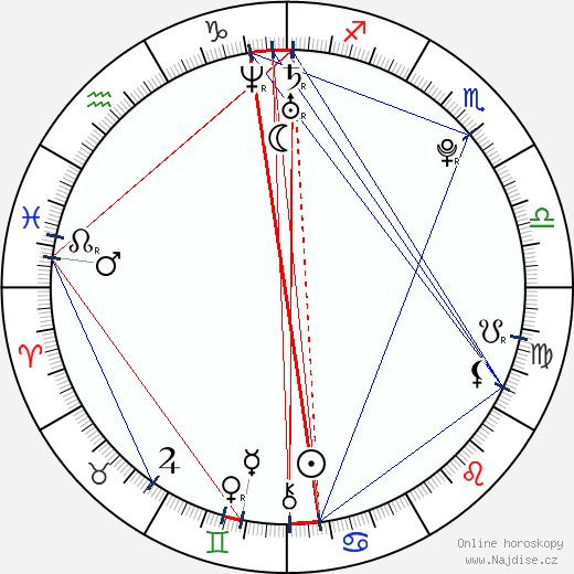 Shiga Lin wikipedie wiki 2018, 2019 horoskop