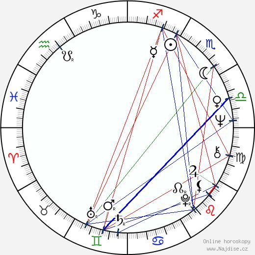 Shigeo Takamatsu wikipedie wiki 2018, 2019 horoskop