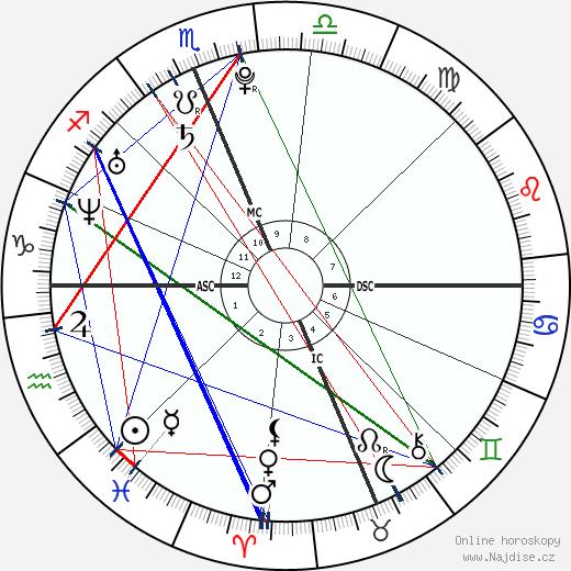 Shiloh Fernandez wikipedie wiki 2020, 2021 horoskop