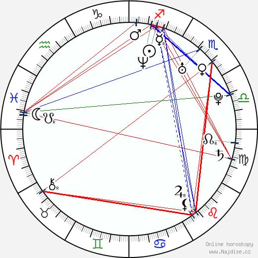 Shiri Appleby wikipedie wiki 2017, 2018 horoskop