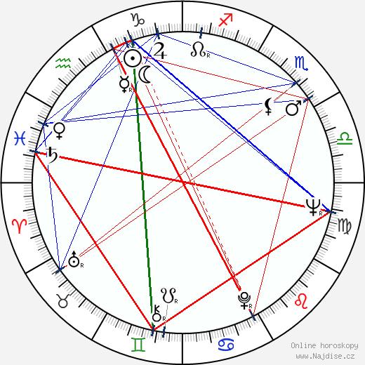 Shirley Eaton wikipedie wiki 2017, 2018 horoskop