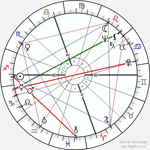 Shirley Jackson wikipedie wiki 2018, 2019 horoskop