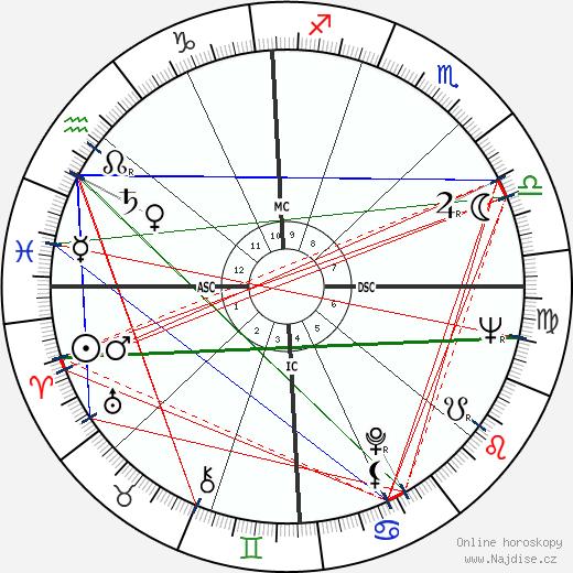 Shirley Jones wikipedie wiki 2018, 2019 horoskop